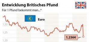 "Kursbeben an Europas Börsen nach britischem ""Ja"" zum Brexit"