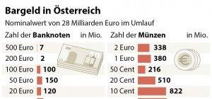 Deutsche sind gegen die Abschaffung des Bargelds – und Sie?