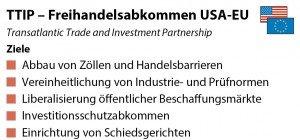Mitterlehner für TTIP-Verhandlungsneustart nach US-Wahl